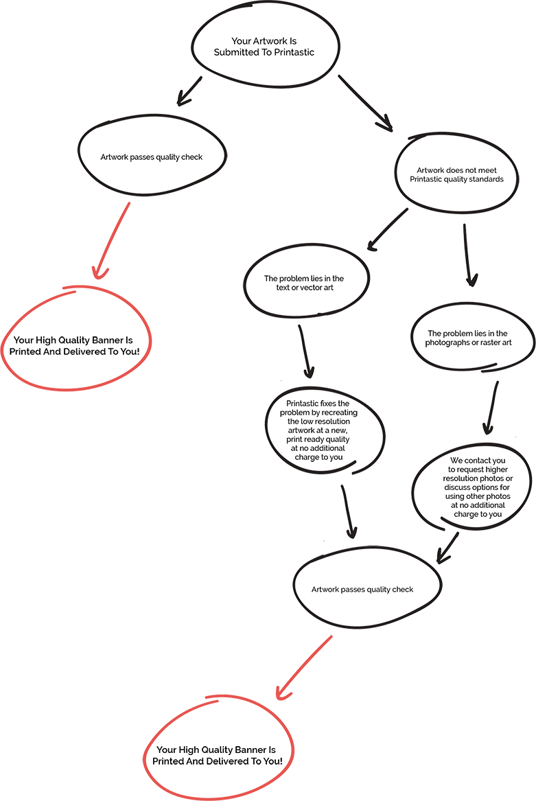 Banner Artowork Proofing Process